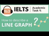 【雅思速成班】如何正確描述圖表 (How to Describe a Line Graph IELTS Academic Task 1) Image