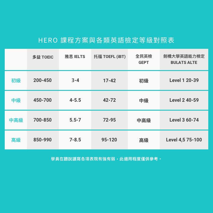 HERO 課程方案與各類英語檢定等級對照表